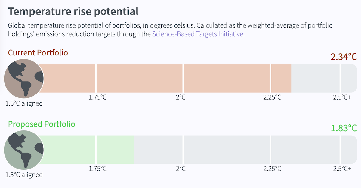 Is your portfolio aligned with limiting global warming to 1.5°C?