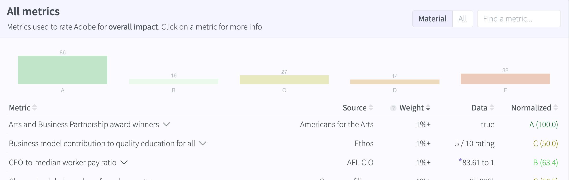 All metrics