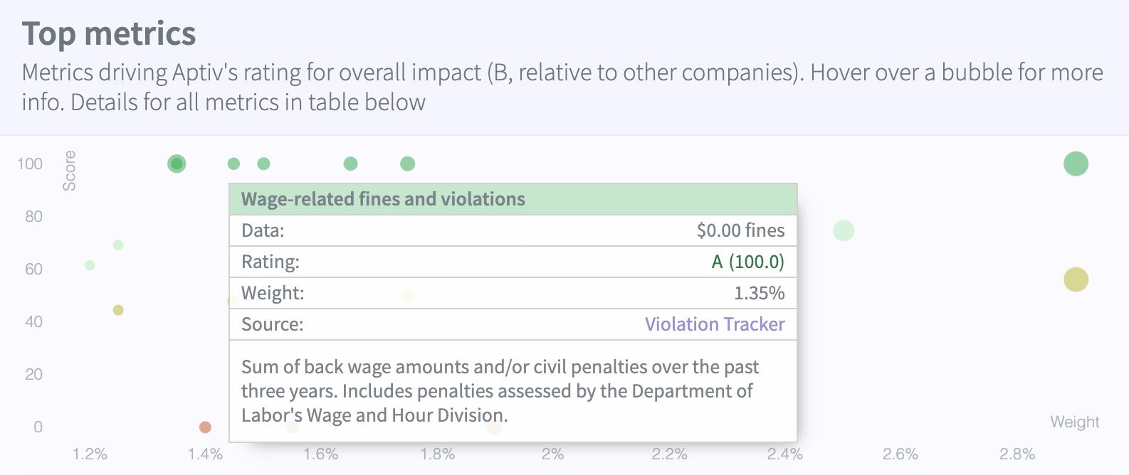 Company data example